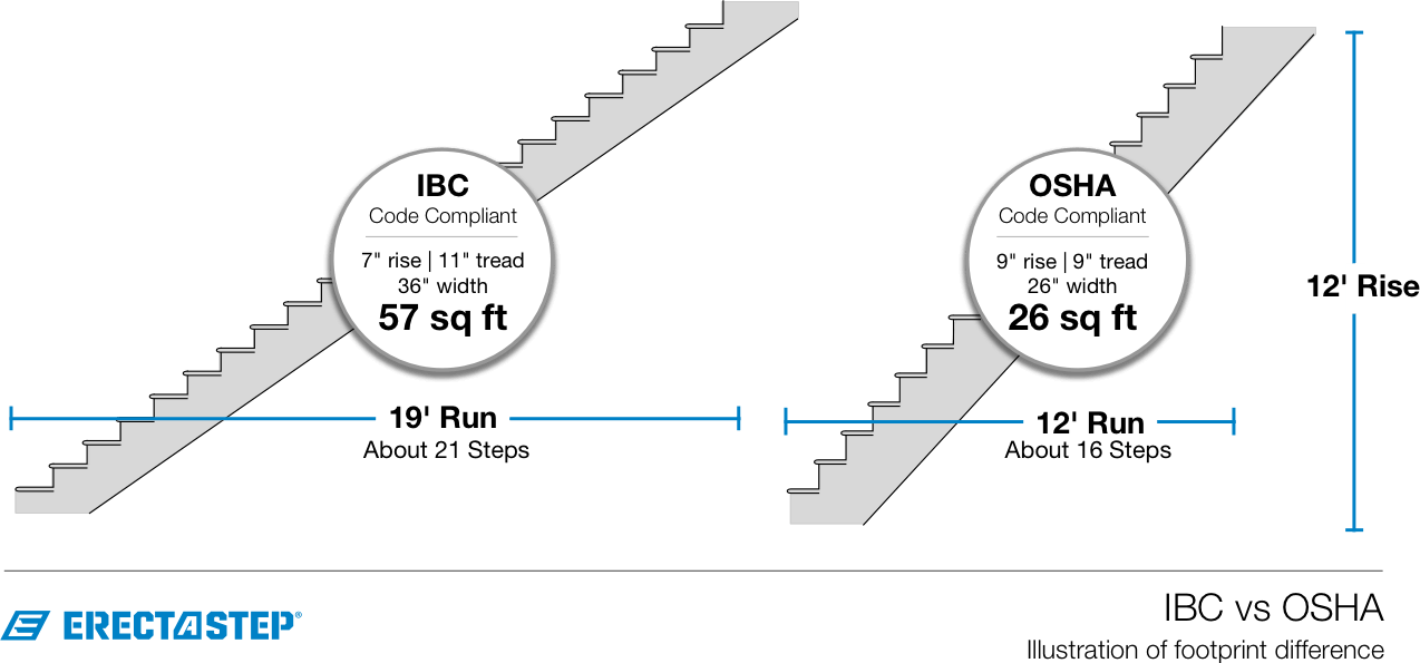 IBC vs OSHA Stairs Illustrated